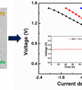 Highly efficient CO2 electrolysis to CO on Ruddlesden–Popper…