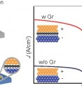 Pristine Graphene Insertion at the Metal/Semiconductor Inter…