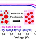 Monodisperse Perovskite Colloidal Quantum Dots Enable High-E…