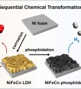 Chemical transformation approach for high-performance ternar…